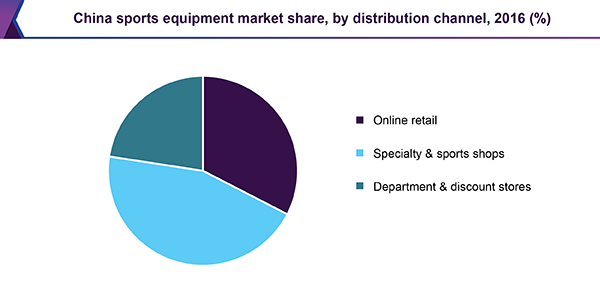 China sports equipment market share, by distribution channel, 2016 (%)
