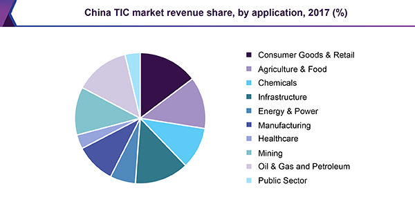 China TIC market revenue share, by application, 2017 (%)