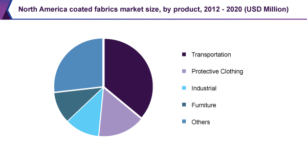 coated-fabric-market.png