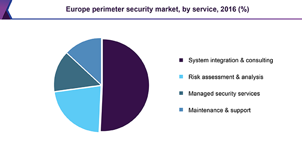 Europe perimeter security market, by service, 2016 (%)