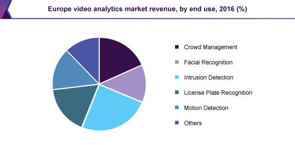 europe-video-analytics-market