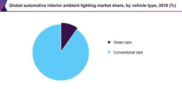 global-automotive-interior-ambient-lighting-market