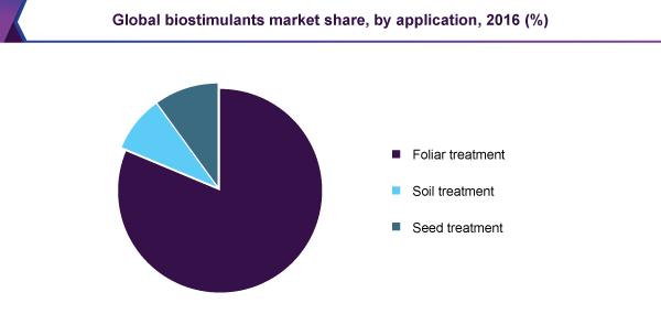 global-biostimulants-market.png