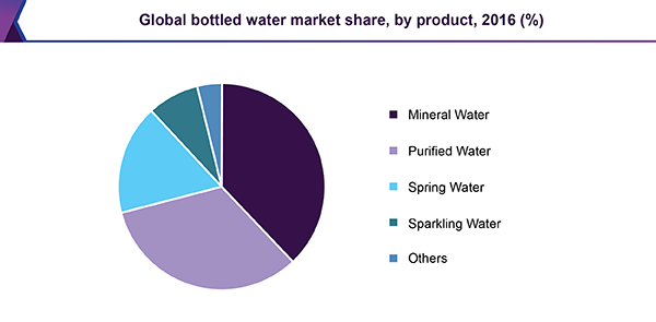 global-bottled-water-market.png