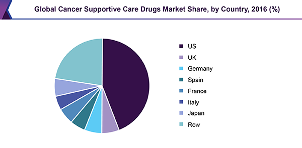 global-cancer-supportive-care-drugs-market.png