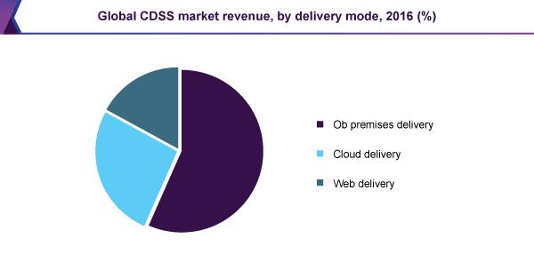 global-cdss-market