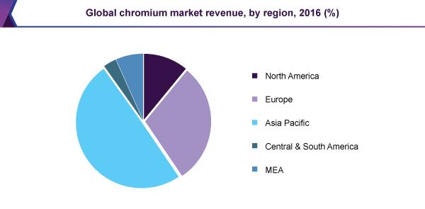 Global chromium market revenue, by region, 2016 (%)