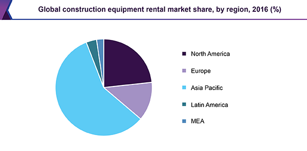 global-construction-equipment-rental-market
