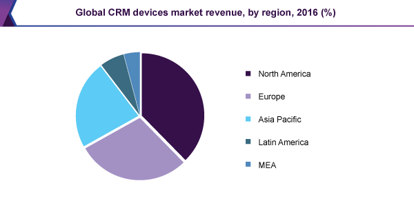global-crm-devices-market.png