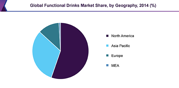 global-functional-drinks-market-report.png