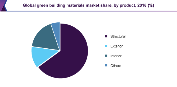 global-green-building-materials-market.png
