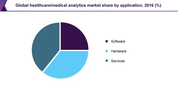 global-healthcare-medical-analytics-market
