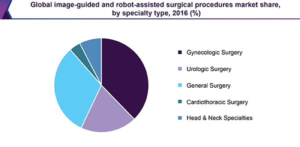 Global image-guided and robot-assisted surgical procedures market share, by specialty type, 2016 (%)