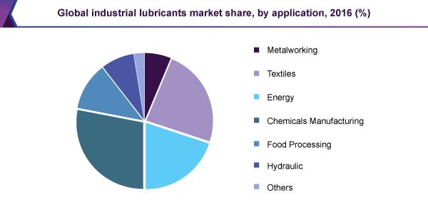 global-industrial-lubricants-market.png