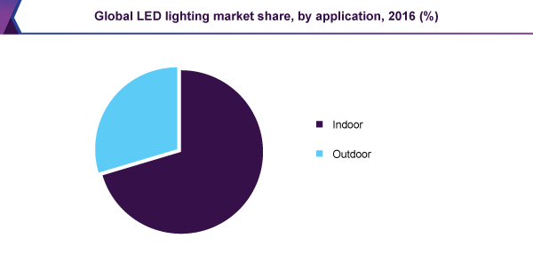 global-led-lighting-market.png