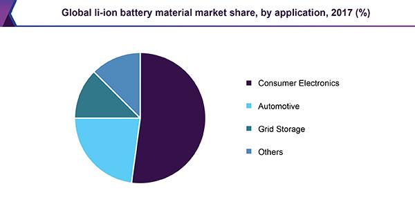 global-li-ion-battery-material-market.png