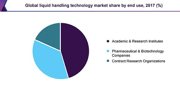 global-liquid-handling-technology-market.png