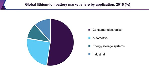 global-lithium-ion-battery-market.png
