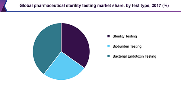 global-pharmaceutical-sterility-testing-market-report.png
