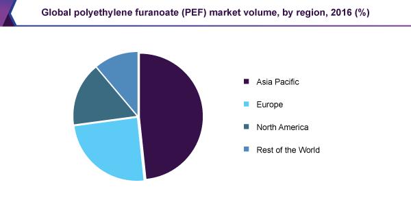 Global polyethylene furanoate (PEF) market volume, by region, 2016 (%)