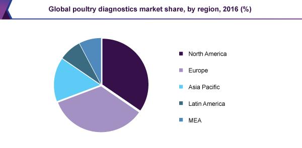 global-poultry-diagnostics-market.png