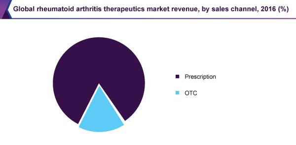 Global rheumatoid arthritis therapeutics market revenue, by sales channel, 2016 (%)