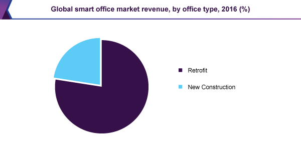 Global smart office market revenue, by office type, 2016 (%)