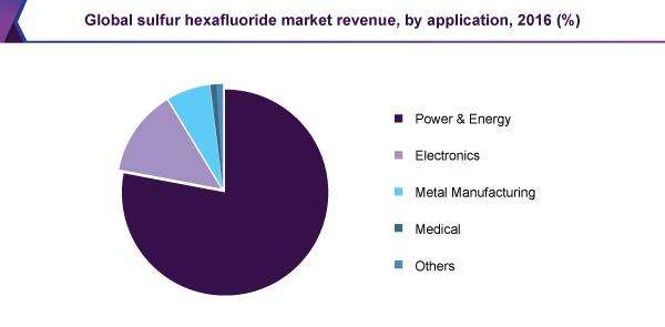 Global sulfur hexafluoride market revenue, by application, 2016 (%)