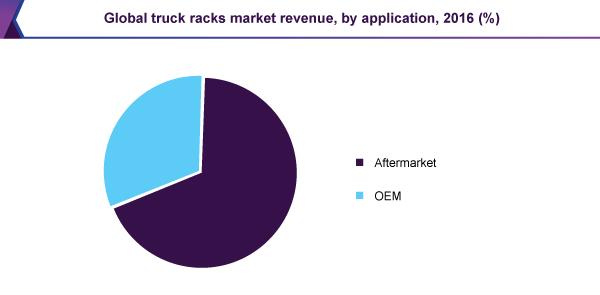 Global truck racks market revenue, by application, 2016 (%)