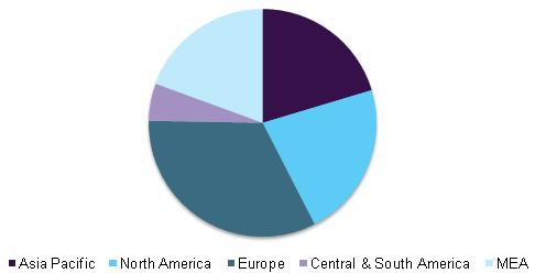 Global welding products market, by region, 2015 (%)