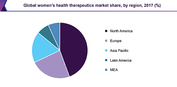 Global womens health therapeutics market share, by region, 2017 (%)
