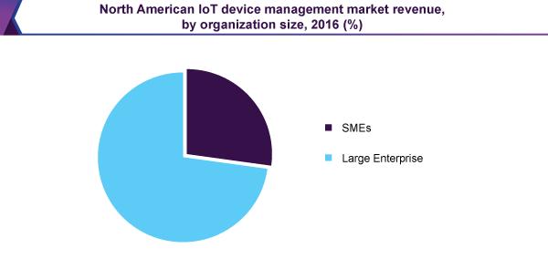iot-device-management-market
