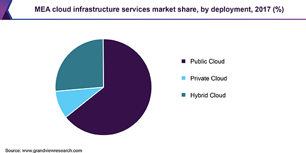 mea-cloud-infrastructure-services-market.png