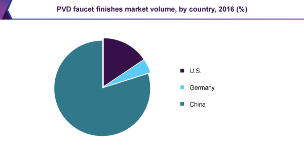 PVD faucet finishes market volume, by country, 2016 (%)
