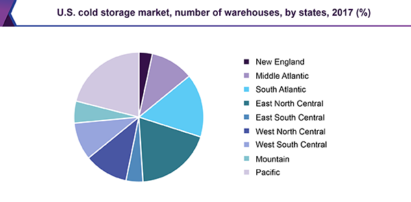 U.S. cold storage market, number of warehouses, by states, 2017 (%)