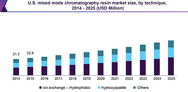 us-mixed-mode-chromatography-resin-market.png