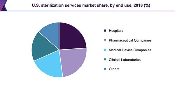 U.S. sterilization services market share, by end use, 2016 (%)