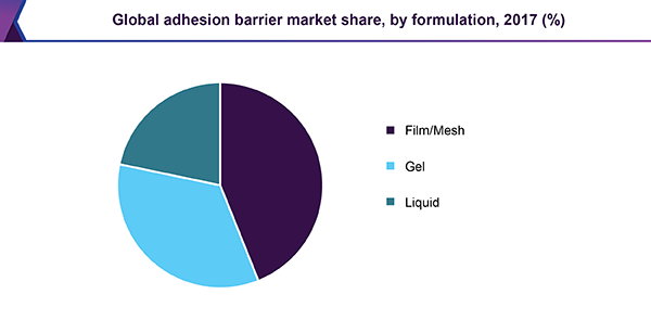 global-adhesion-barrier-market.png