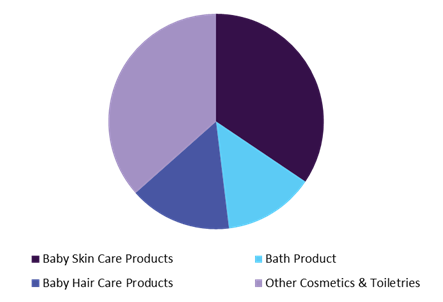 Global Baby Products Market, by cosmetics & toiletries, 2015