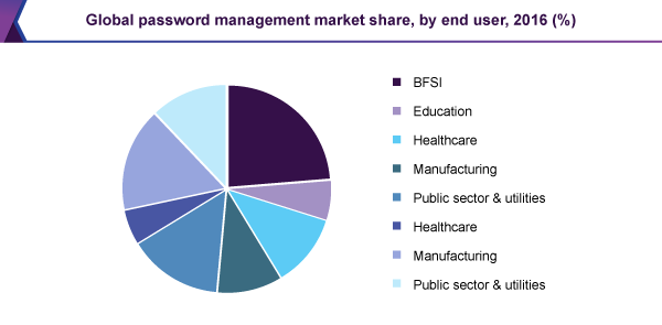 global-password-management-market.png