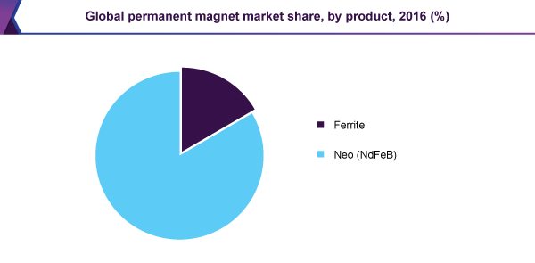 global-permanent-magnet-market.png