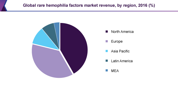 global-rare-hemophilia-factors-market.png