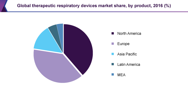 global-therapeutic-respiratory-devices-market