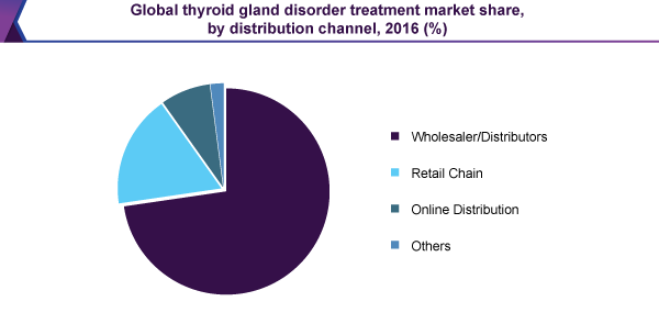 global-thyroid-gland-disorder-treatment-market.png