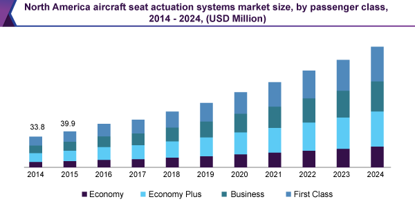 north-america-aircraft-seat-actuation-systems-market.png