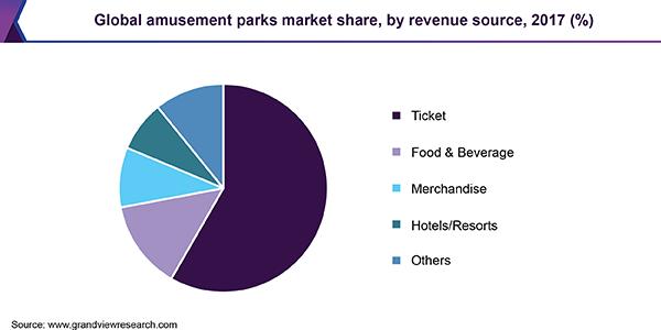 global-amusement-parks-market.png