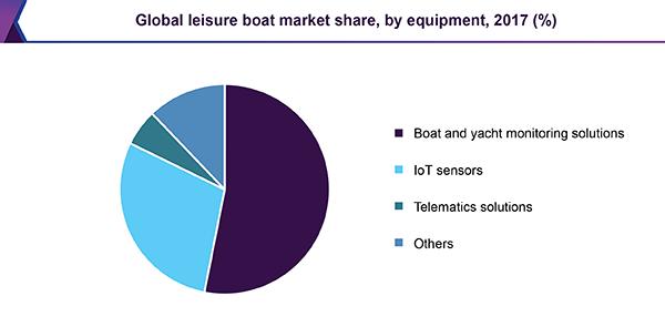 global-leisure-boat-market