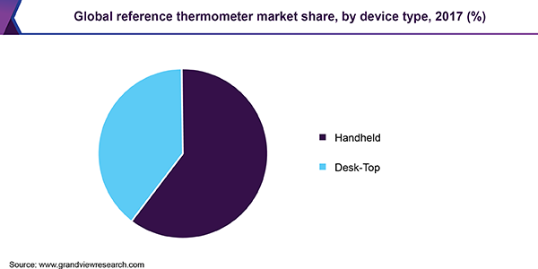 global-reference-thermometer-market.png